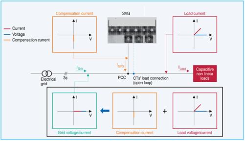 Static Var Generator Low Voltage Static Var Generator Modular
