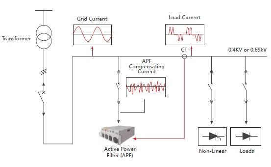 active Harmonic Filter Principle