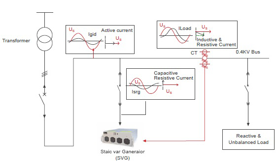 Buy Static Var Generator Svg Dynamic Reactive Power Compensation Drpc Panel Static Var Generator Svg Dynamic Reactive Power Compensation Drpc Panel Suppliers Manufacturers Zddqelectric Com