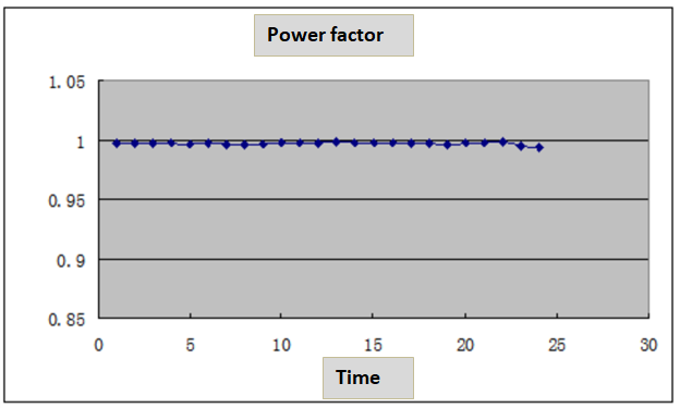 power factor performance of statcom