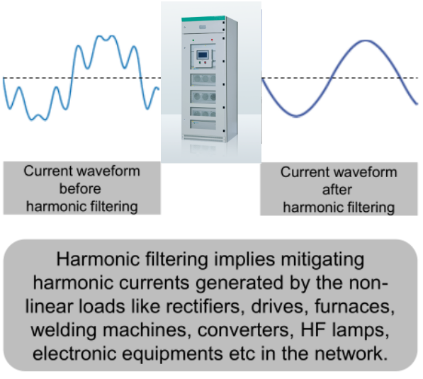 APF solution of harmonics mitigation